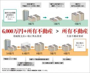不動産を売らずに相続税を払いきる方法の概念図