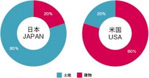 日本と米国における土地と建物の一般的な比率の違い