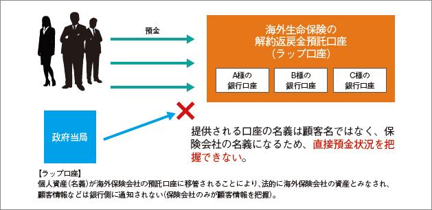 海外保険ラップ口座での資産管理